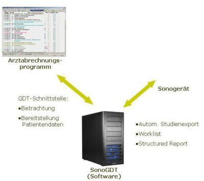 Schema für Netzwerkanbindung per SonoGDT